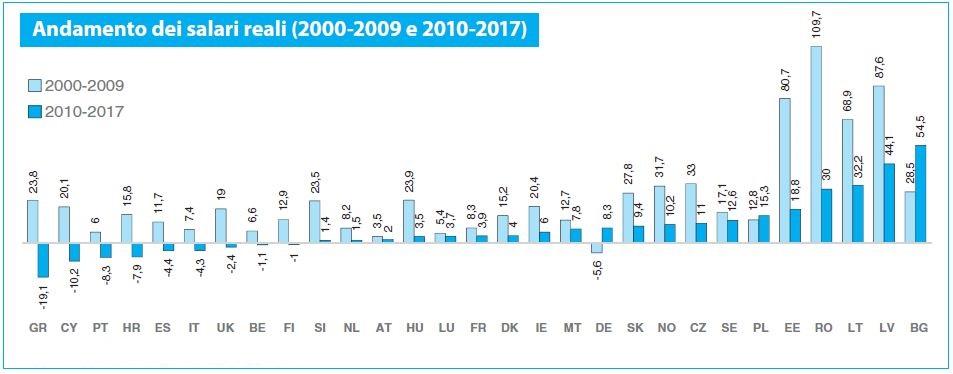Grafico andamento dei salari reali 2000-2017